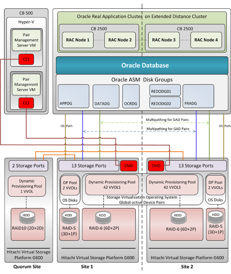 Protect Database Oracle 12c with Global-Active Device on