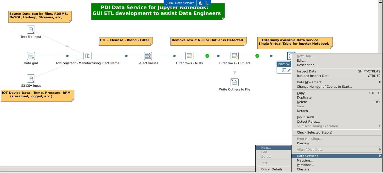 Pentaho Data Integration (PDI) and Data Science Notebook