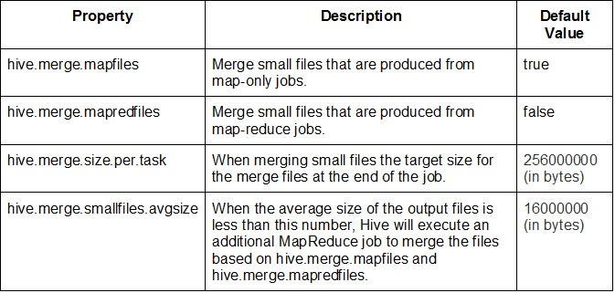 Working with Small Files in Hadoop - Part 3