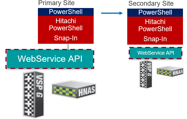 Automate Hitachi Storage Infrastructure with PowerShell