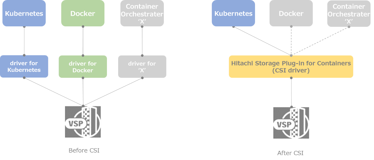 Container Storage Interface (CSI) Driver for Hitachi Virtual