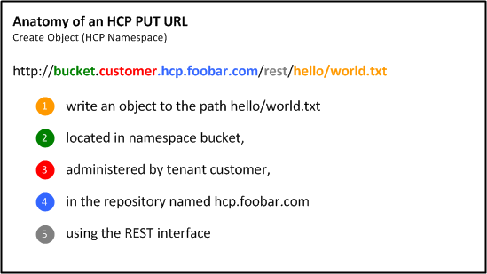 Getting Started with HCP REST API: Creating an Object (C/Curl)